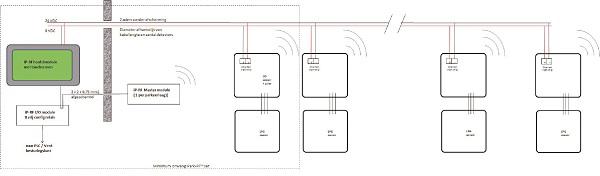 iP-RF systeem